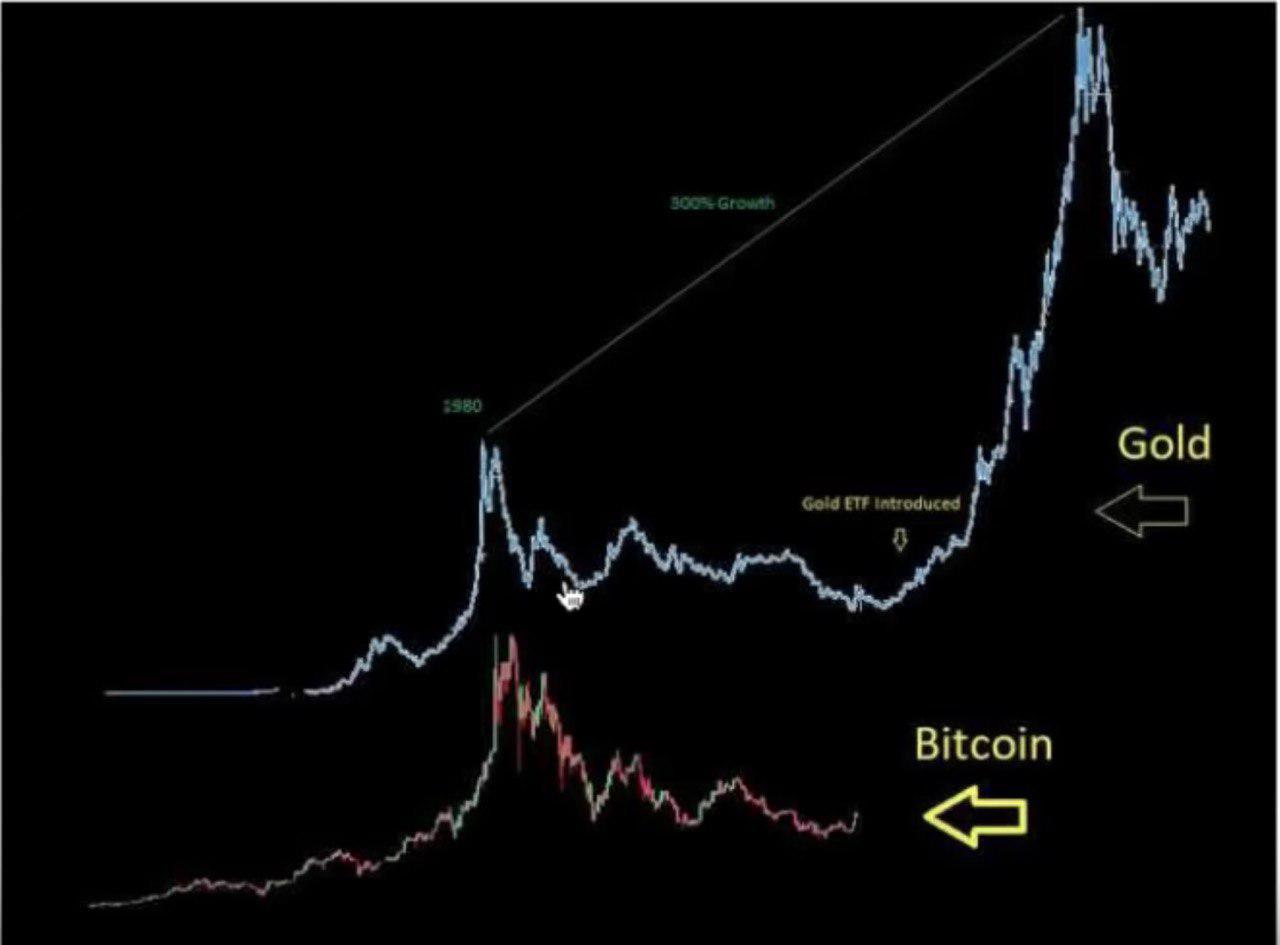 График золота после введения ETF. Bitcoin + ETF = ?