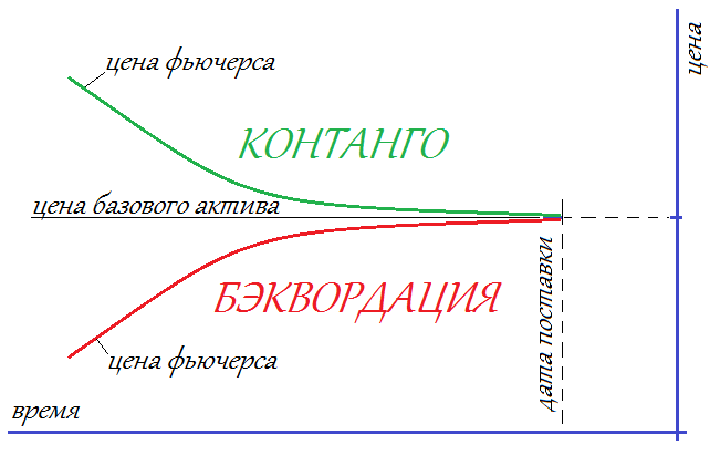 Фьючерсы: раскрытие понятия, история появления, особенности характеристик и многое другое