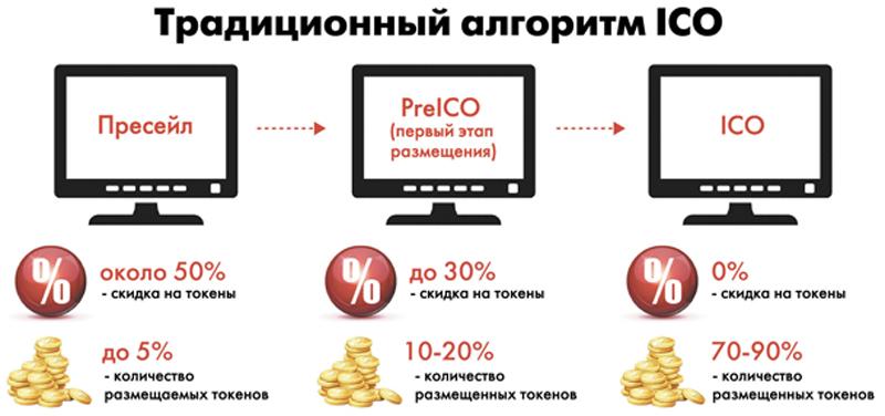 Криптовалюта: что это, когда появилась, как получить и применить, где хранить и прочая вводная информация